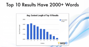 Long Content Length has good On Page seo