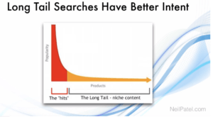 long tail search has better intent